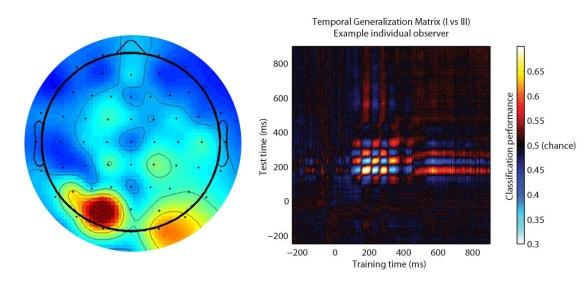 temporalgeneralizationmatrixwscalp